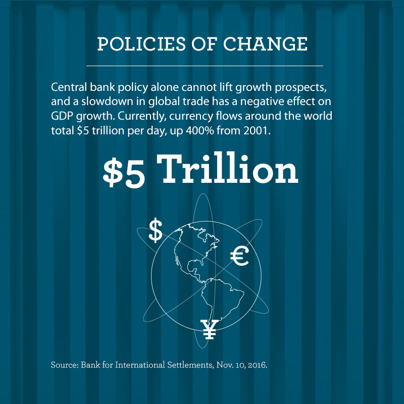 "Graphic titled ""Policies of Change."" Text says central bank policy alone cannot lift growth prospects, and a slowdown in global trade has a negative effect on GDP growth. Currently, currency flows around the world total $5 trillion per day, up 400% from 2001. An illustration of a globe with currency symbols circling it and the text ""$5 Trillion"" illustrates that statistic."