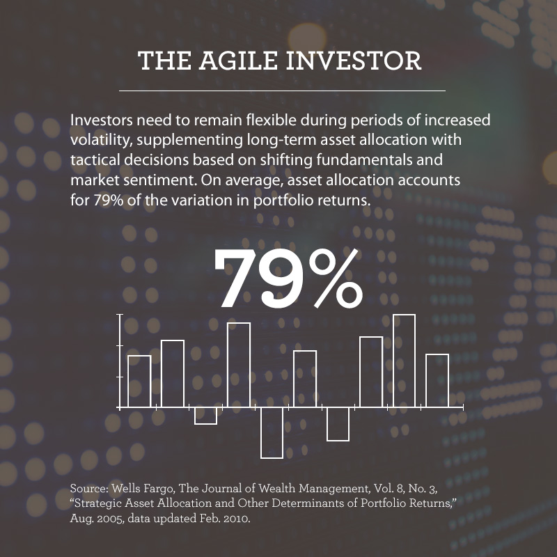 "Graphic titled ""The Agile Investor."" Text says investors need to remain flexible during periods of increased volatility, supplementing long-term asset allocation with tactical decisions based on shifting fundamentals and market sentiment. On average asset allocation accounts for 79% of the variation in portfolio returns. A bar chart illustrates the 79% variation statistic."