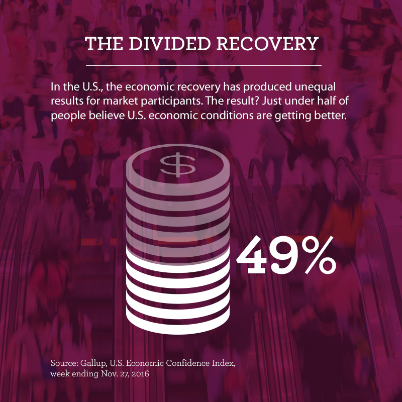 "Graphic titled ""The Divided Recovery,"" that says in the U.S., the economic recovery has produced unequal results for market participants. As a result, about half of people believe U.S. economic conditions are getting better, according to a Gallup poll in November 2016. An image of a stack of coins is 49% shaded to represent the statistic."