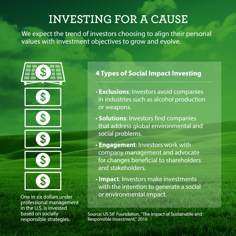 Infographic on social impact investing, saying that 1 in 6 dollars currently under professional management is invested using socially responsible strategies. This also lists the four types of social impact investing: exclusions, solutions, engagement, and impact