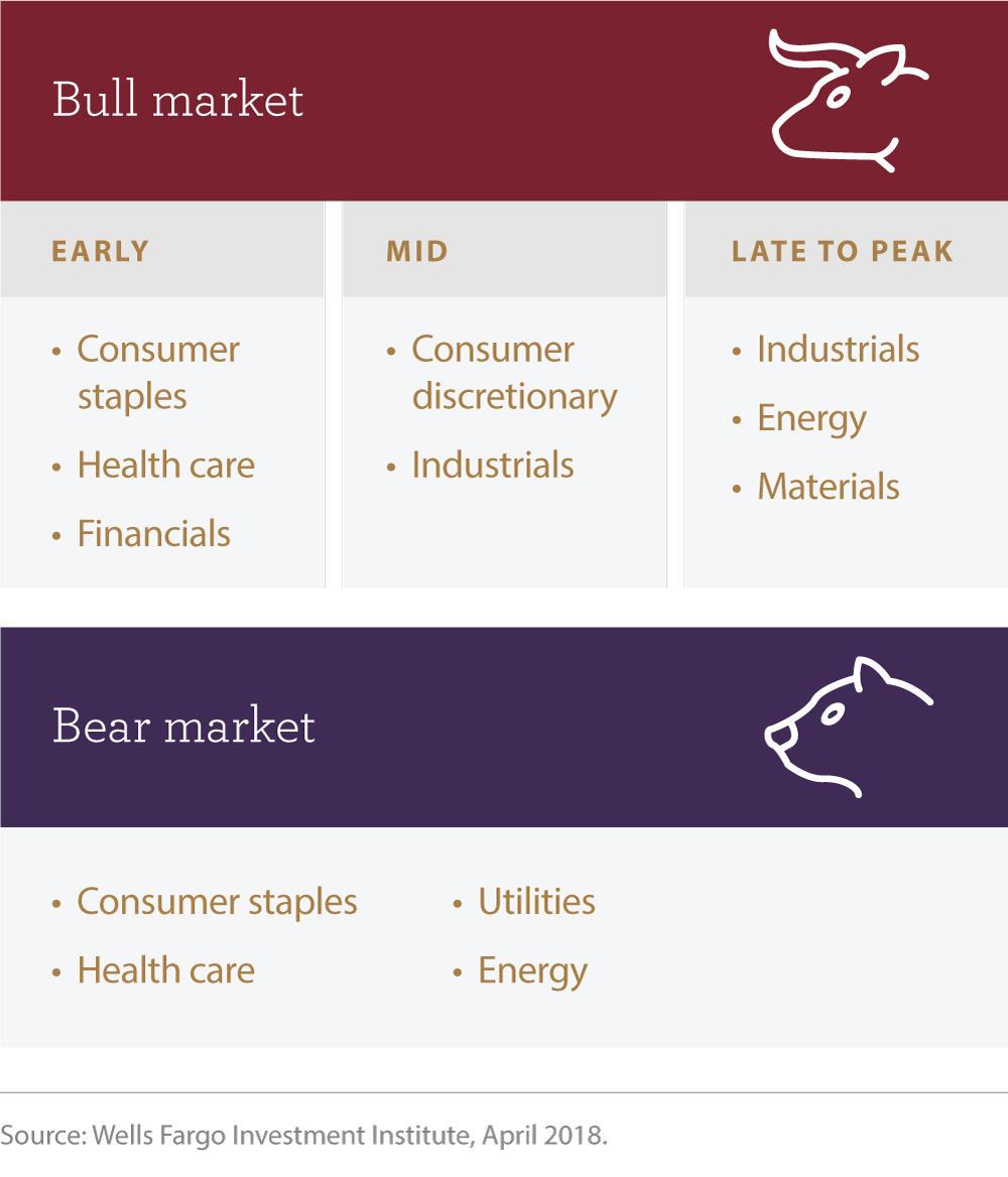 Cyclical sectors favored in an early bull market include consumer staples, health care, and financials; mid bull markets favor consumer discretionary and industrials; and late to peak bull markets favor industrials, energy, and materials. Defensive sectors favored at the beginning of a bear market include utilities, consumer staples, energy, and health care.