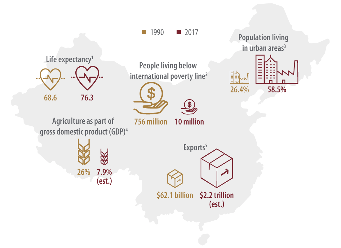 This graphic shows that while China is still a developing country, it has made remarkable advancements in the key indicators of a modernized society.