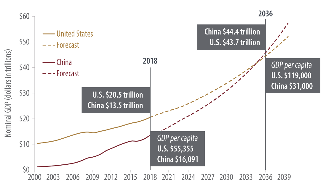 This chart shows the size of China's economy matching the U.S. in 15 years, though its wealth would continue to lag behind the U.S. on a per-capita basis.