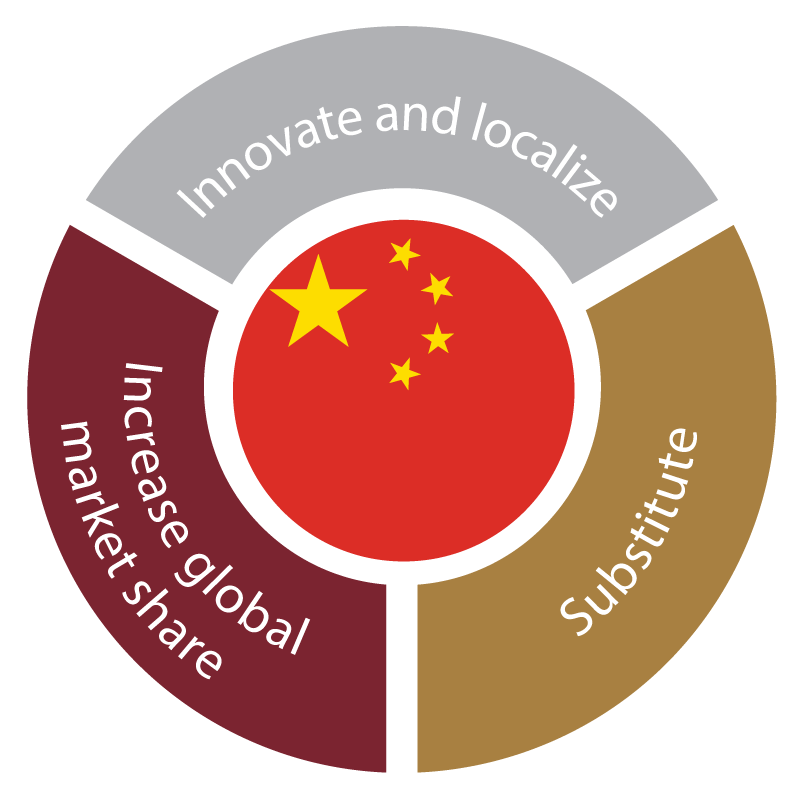 This graphic shows the three core tenets of Beijing's Made in China 2025 initiative aimed at pivoting toward innovation and service-oriented growth.